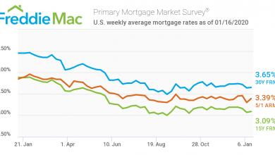 Photo of نرخ سود وام مسکن در آمریکا به طور کلی باثبات است