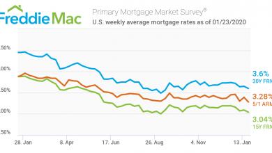 Photo of در طی سه ماه، نرخ سود وام مسکن در آمریکا به پایین ترین سطح کاهش یافت